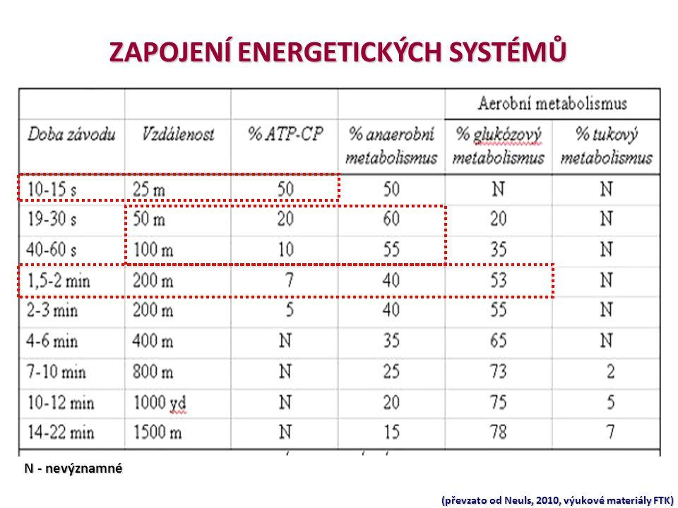 ZAPOJENÍ ENERGETICKÝCH SYSTÉMŮ (převzato od Neuls, 2010, výukové materiály FTK) N - nevýznamné