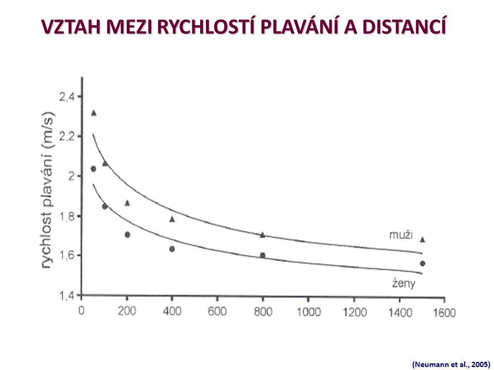(Neumann et al., 2005) VZTAH MEZI RYCHLOSTÍ PLAVÁNÍ A DISTANCÍ