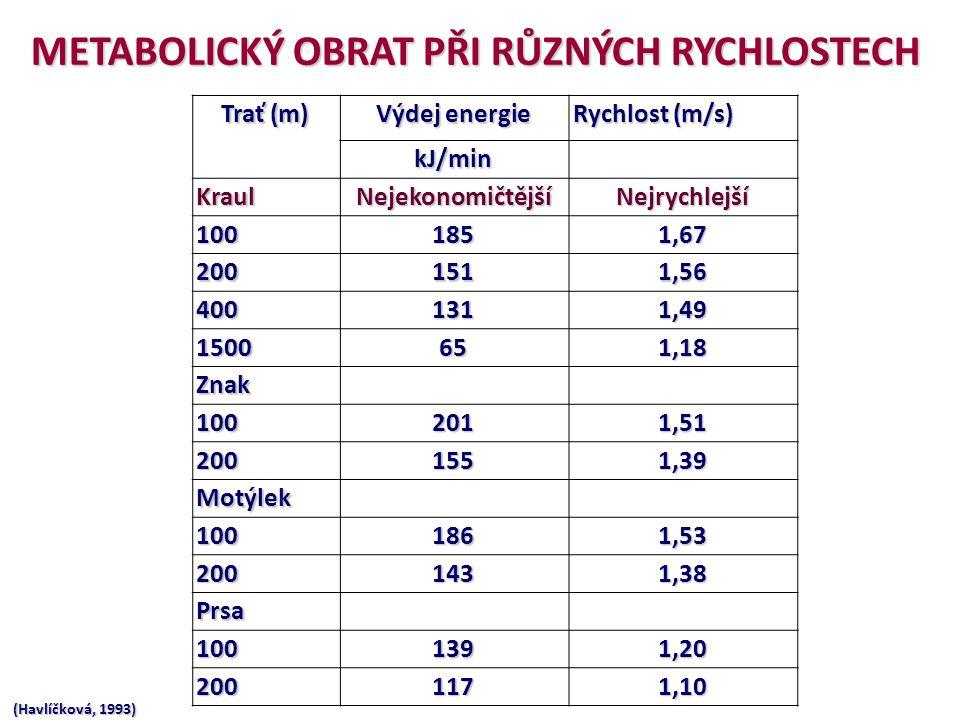 Energetická náročnost různých plaveckých způsobů (Havlíčková) Trať (m) Výdej energie Rychlost (m/s) kJ/min KraulNejekonomičtějšíNejrychlejší 1001851,6
