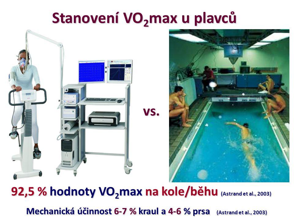 Stanovení VO 2 max u plavců vs. 92,5 % hodnoty VO 2 max na kole/běhu (Astrand et al., 2003) Mechanická účinnost 6-7 % kraul a 4-6 % prsa (Astrand et a