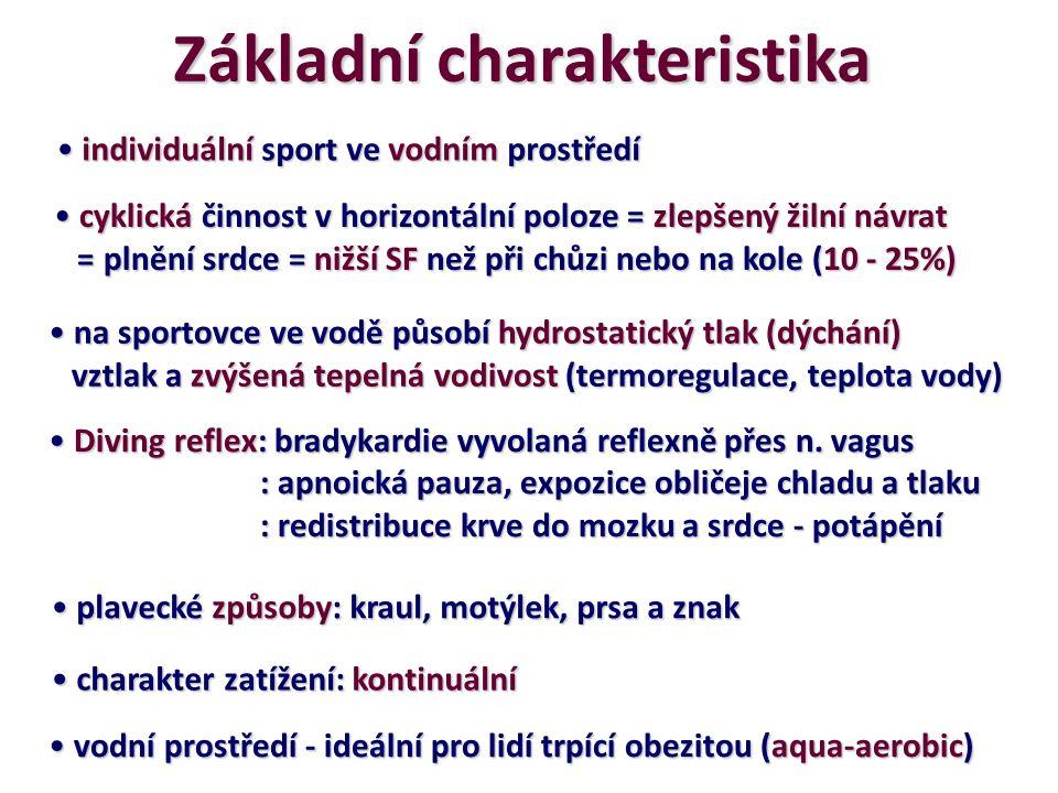 Disciplíny a distance Distance v 50 m bazénu: 50 m, 100 m, 200 m, 400m, 800m a 1500m (volný způsob) 50 m, 100 m, 200 m, 400m, 800m a 1500m (volný způsob) 50 m, 100 m a 200 m (motýlek) 50 m, 100 m a 200 m (motýlek) 50 m, 100 m a 200 m (znak) 50 m, 100 m a 200 m (znak) 50 m, 100 m a 200 m (prsa) 50 m, 100 m a 200 m (prsa) 4x100 a 4x200 (volný způsob) 4x100 a 4x200 (volný způsob) 4x100 polohový závod (znak, prsa, motýlek, kraul) 4x100 polohový závod (znak, prsa, motýlek, kraul)