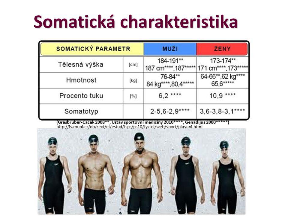 Somatická charakteristika (Grasbruber-Cacek 2008**, Ústav sportovní medicíny 2010****, Genadijus 2000*****) http://is.muni.cz/do/rect/el/estud/fsps/ps