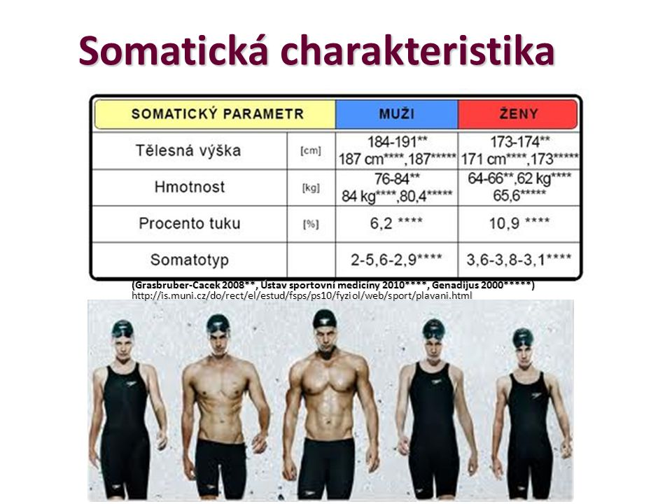 Somatická charakteristika (Grasbruber-Cacek 2008**, Ústav sportovní medicíny 2010****, Genadijus 2000*****) http://is.muni.cz/do/rect/el/estud/fsps/ps10/fyziol/web/sport/plavani.html