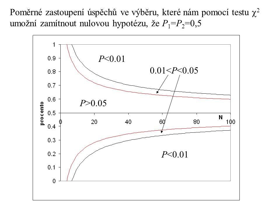 Poměrné zastoupení úspěchů ve výběru, které nám pomocí testu  2 umožní zamítnout nulovou hypotézu, že P 1 =P 2 =0,5 P>0.05 0.01<P<0.05 P<0.01
