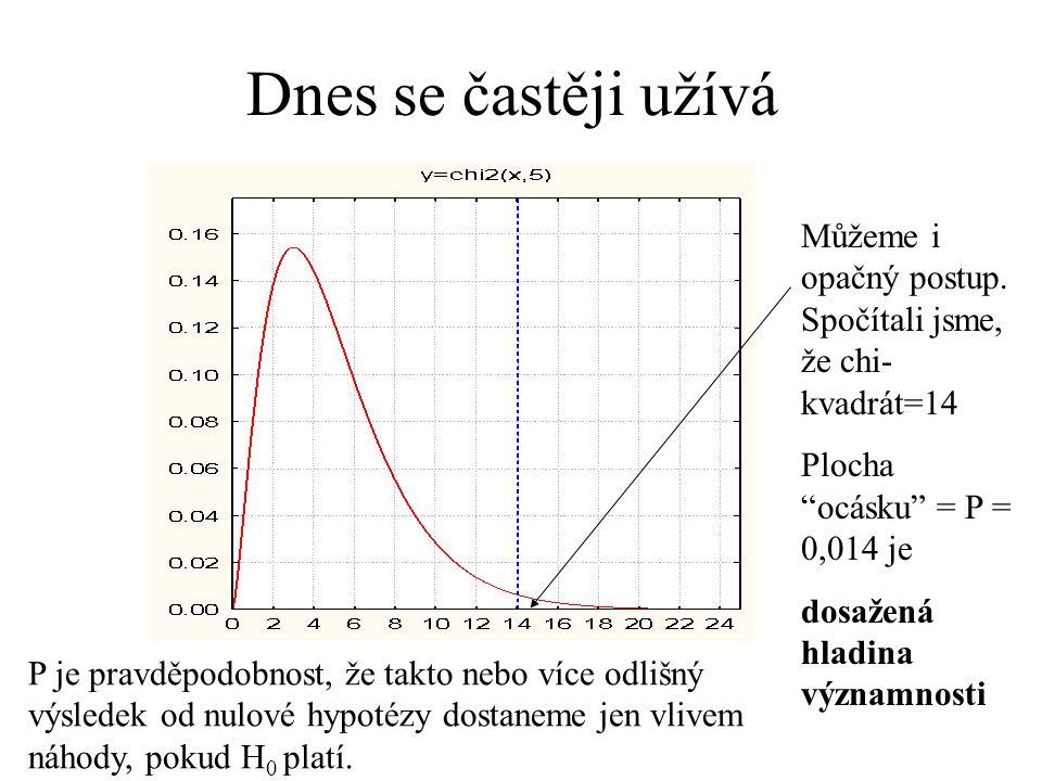 """Dnes se častěji užívá Můžeme i opačný postup. Spočítali jsme, že chi- kvadrát=14 Plocha """"ocásku"""" = P = 0,014 je dosažená hladina významnosti P je prav"""
