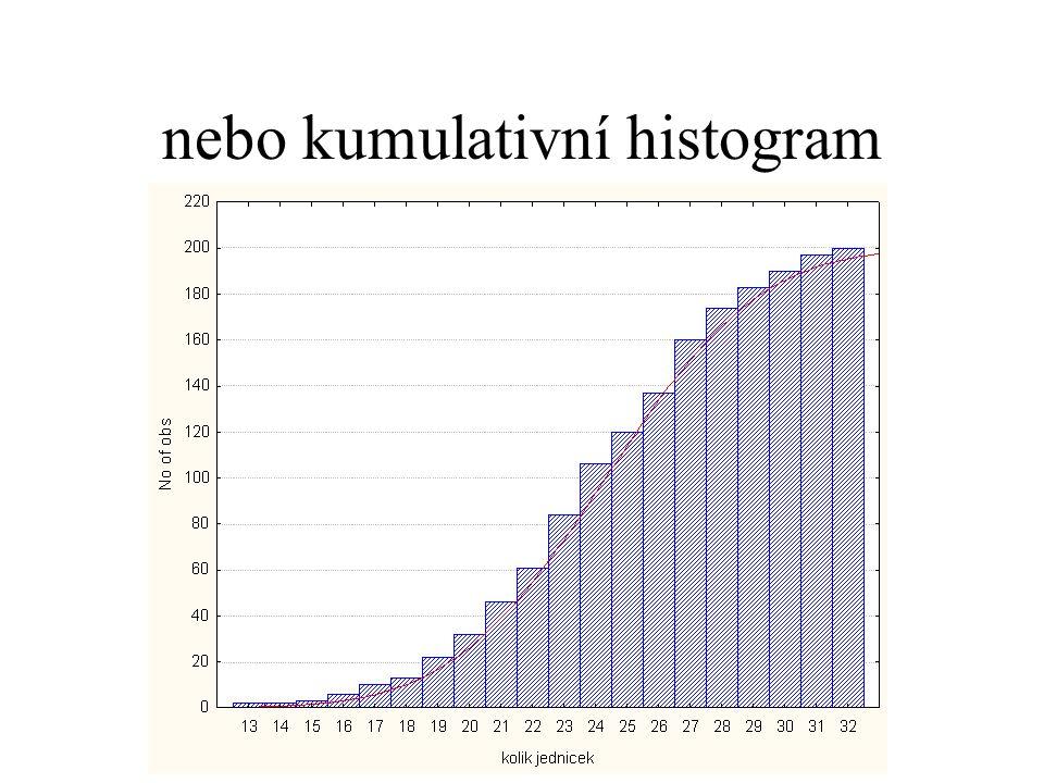 nebo kumulativní histogram
