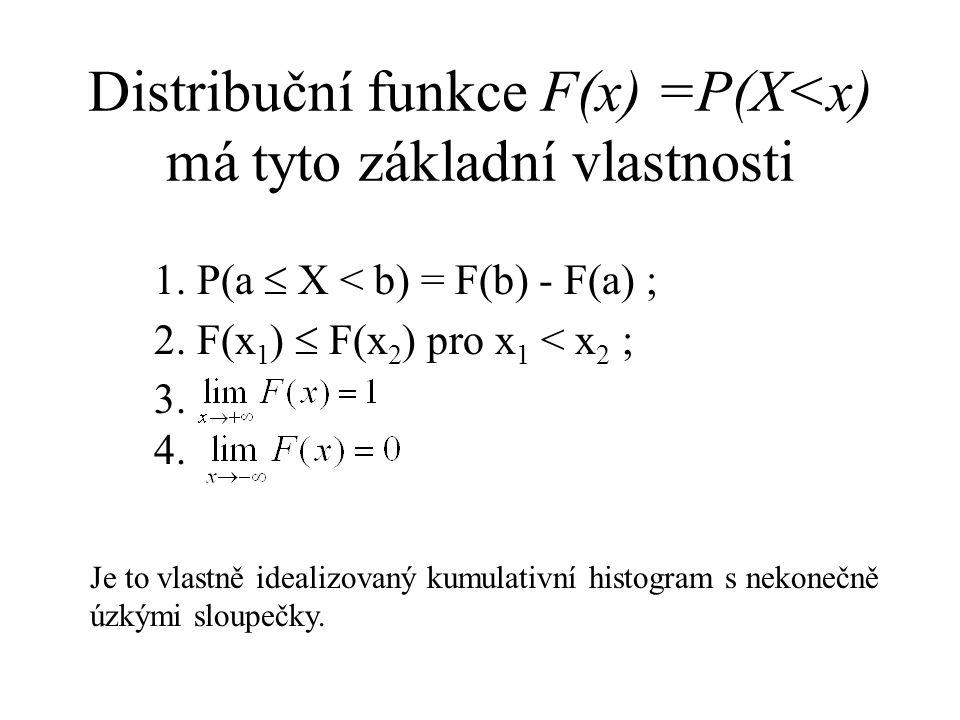 Distribuční funkce F(x) =P(X<x) má tyto základní vlastnosti 1. P(a  X < b) = F(b) - F(a) ; 2. F(x 1 )  F(x 2 ) pro x 1 < x 2 ; 3. 4. Je to vlastně i
