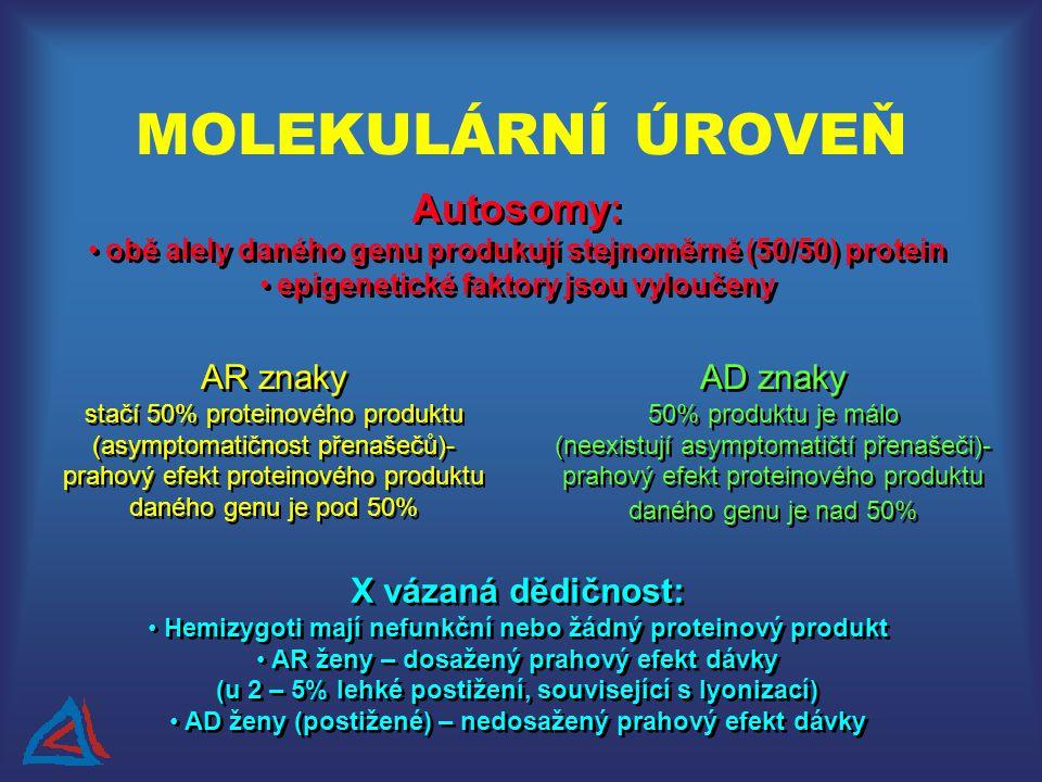 MOLEKULÁRNÍ ÚROVEŇ Autosomy: obě alely daného genu produkují stejnoměrně (50/50) protein epigenetické faktory jsou vyloučeny Autosomy: obě alely daného genu produkují stejnoměrně (50/50) protein epigenetické faktory jsou vyloučeny AR znaky stačí 50% proteinového produktu (asymptomatičnost přenašečů)- prahový efekt proteinového produktu daného genu je pod 50% AR znaky stačí 50% proteinového produktu (asymptomatičnost přenašečů)- prahový efekt proteinového produktu daného genu je pod 50% AD znaky 50% produktu je málo (neexistují asymptomatičtí přenašeči)- prahový efekt proteinového produktu daného genu je nad 50% AD znaky 50% produktu je málo (neexistují asymptomatičtí přenašeči)- prahový efekt proteinového produktu daného genu je nad 50% X vázaná dědičnost: Hemizygoti mají nefunkční nebo žádný proteinový produkt AR ženy – dosažený prahový efekt dávky (u 2 – 5% lehké postižení, související s lyonizací) AD ženy (postižené) – nedosažený prahový efekt dávky X vázaná dědičnost: Hemizygoti mají nefunkční nebo žádný proteinový produkt AR ženy – dosažený prahový efekt dávky (u 2 – 5% lehké postižení, související s lyonizací) AD ženy (postižené) – nedosažený prahový efekt dávky