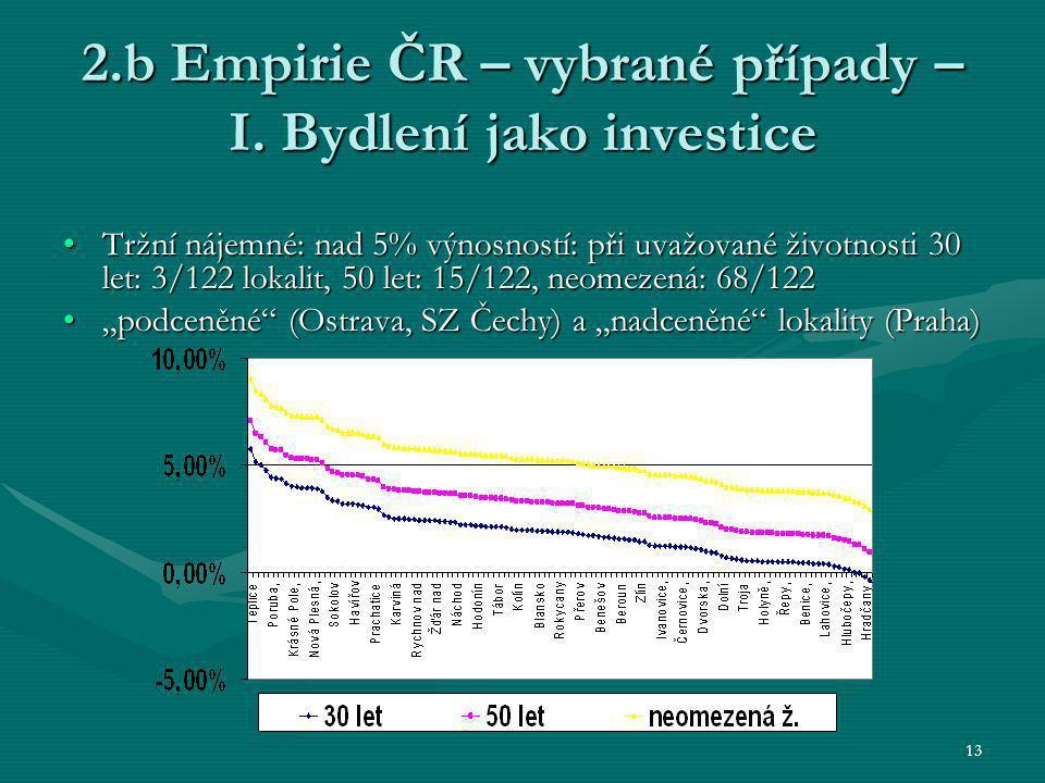 13 2.b Empirie ČR – vybrané případy – I. Bydlení jako investice Tržní nájemné: nad 5% výnosností: při uvažované životnosti 30 let: 3/122 lokalit, 50 l