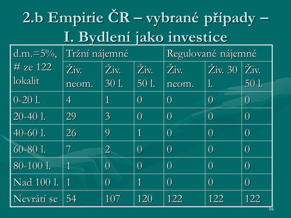 16 2.b Empirie ČR – vybrané případy – I. Bydlení jako investice d.m.=5%, # ze 122 lokalit Tržní nájemné Regulované nájemné Živ. neom. Živ. 30 l. Živ.