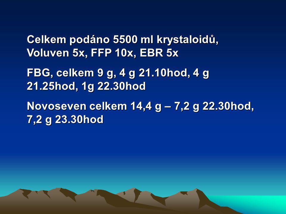 Celkem podáno 5500 ml krystaloidů, Voluven 5x, FFP 10x, EBR 5x FBG, celkem 9 g, 4 g 21.10hod, 4 g 21.25hod, 1g 22.30hod Novoseven celkem 14,4 g – 7,2 g 22.30hod, 7,2 g 23.30hod