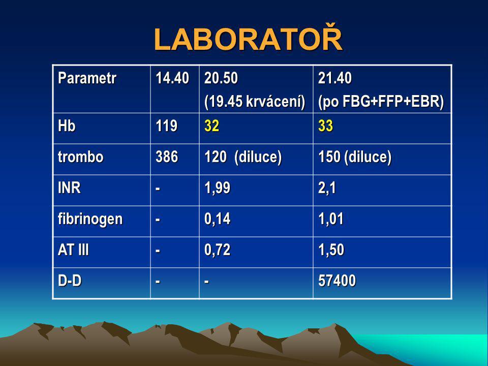 Parametr14.4020.50 (19.45 krvácení) 21.40 (po FBG+FFP+EBR) Hb1193233 trombo386 120 (diluce) 150 (diluce) INR-1,992,1 fibrinogen-0,141,01 AT III -0,721,50 D-D--57400 LABORATOŘ