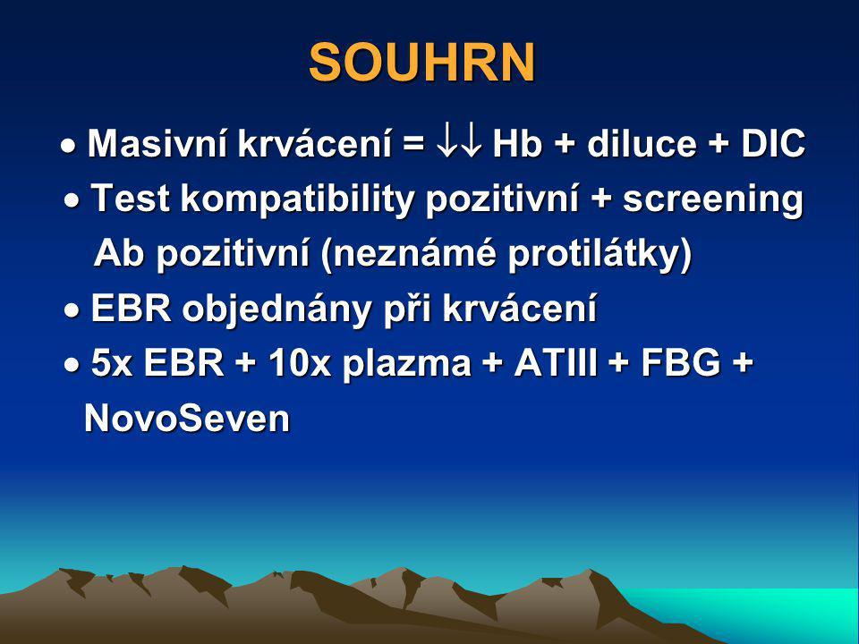 SOUHRN  Masivní krvácení =  Hb + diluce + DIC  Test kompatibility pozitivní + screening  Test kompatibility pozitivní + screening Ab pozitivní (neznámé protilátky) Ab pozitivní (neznámé protilátky)  EBR objednány při krvácení  EBR objednány při krvácení  5x EBR + 10x plazma + ATIII + FBG +  5x EBR + 10x plazma + ATIII + FBG + NovoSeven NovoSeven
