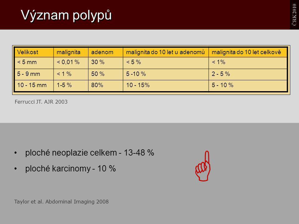 Význam polypů Velikostmalignitaadenommalignita do 10 let u adenomůmalignita do 10 let celkově < 5 mm< 0,01 %30 %< 5 %< 1% 5 - 9 mm< 1 %50 %5 -10 %2 -