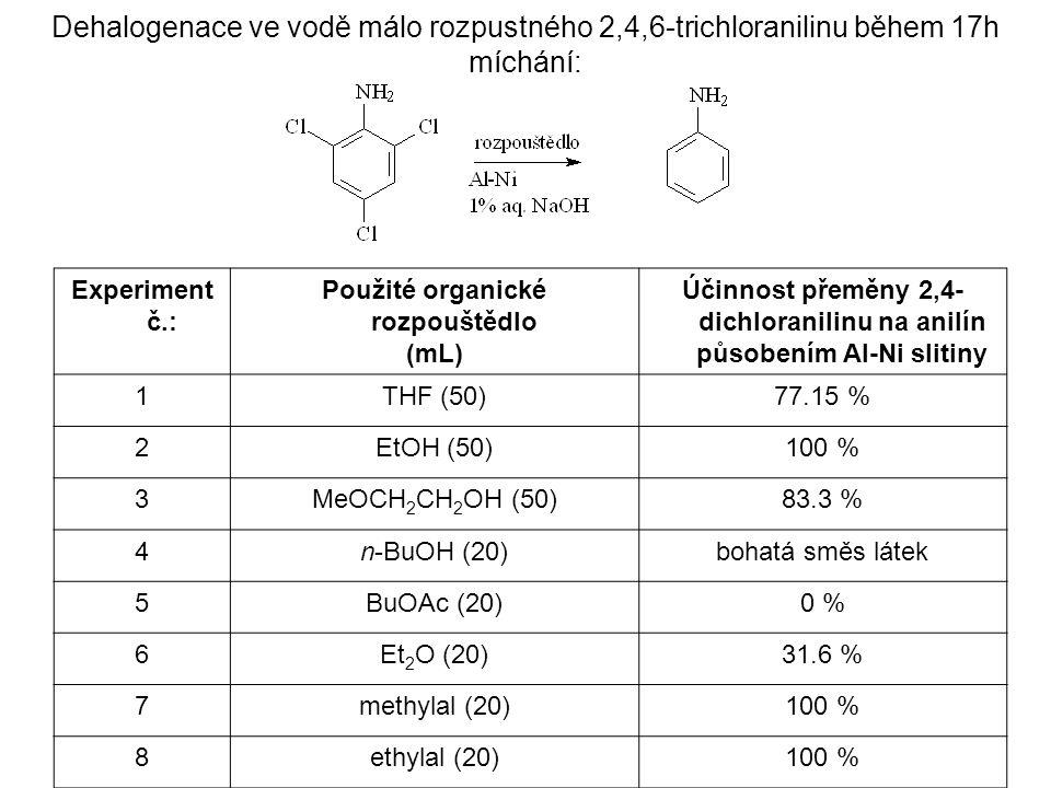 Dehalogenace ve vodě málo rozpustného 2,4,6-trichloranilinu během 17h míchání: Experiment č.: Použité organické rozpouštědlo (mL) Účinnost přeměny 2,4