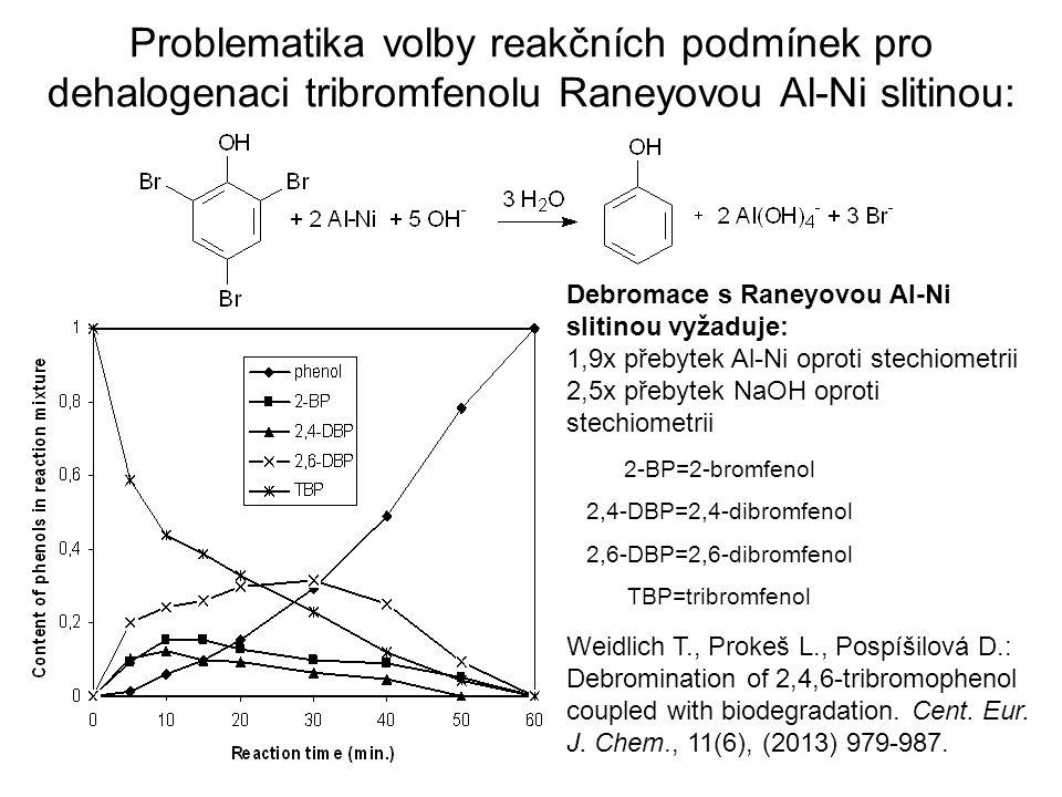 Problematika volby reakčních podmínek pro dehalogenaci tribromfenolu Raneyovou Al-Ni slitinou: 2-BP=2-bromfenol 2,4-DBP=2,4-dibromfenol 2,6-DBP=2,6-di