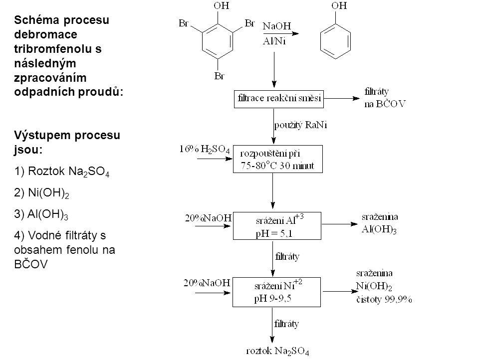 Schéma procesu debromace tribromfenolu s následným zpracováním odpadních proudů: Výstupem procesu jsou: 1) Roztok Na 2 SO 4 2) Ni(OH) 2 3) Al(OH) 3 4)
