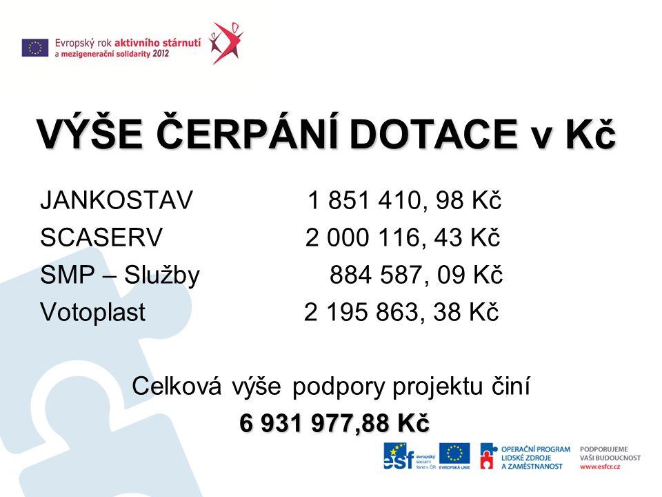 VÝŠE ČERPÁNÍ DOTACE v Kč JANKOSTAV 1 851 410, 98 Kč SCASERV 2 000 116, 43 Kč SMP – Služby 884 587, 09 Kč Votoplast 2 195 863, 38 Kč Celková výše podpory projektu činí 6 931 977,88 Kč