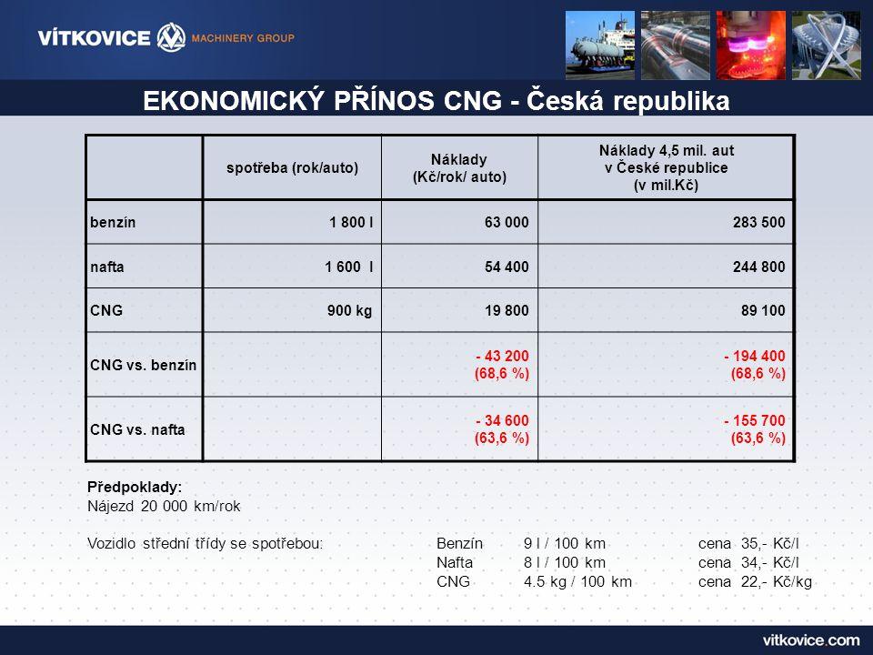 EKONOMICKÝ PŘÍNOS CNG - Česká republika spotřeba (rok/auto) Náklady (Kč/rok/ auto) Náklady 4,5 mil.