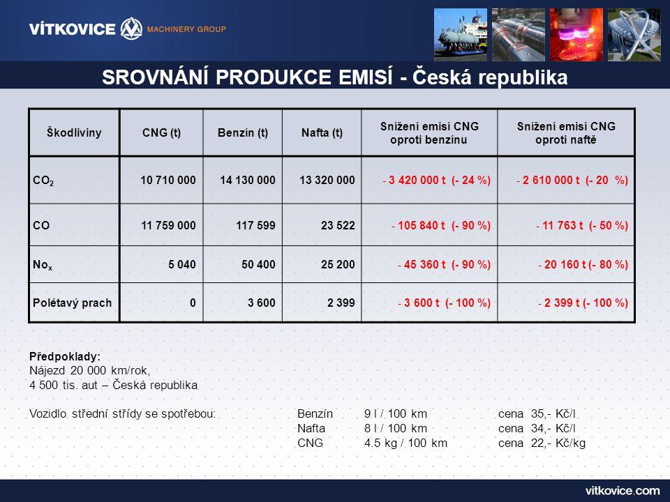 SROVNÁNÍ PRODUKCE EMISÍ - Česká republika ŠkodlivinyCNG (t)Benzín (t)Nafta (t) Snížení emisí CNG oproti benzínu Snížení emisí CNG oproti naftě CO 2 10 710 00014 130 00013 320 000- 3 420 000 t (- 24 %)- 2 610 000 t (- 20 %) CO11 759 000117 59923 522- 105 840 t (- 90 %)- 11 763 t (- 50 %) No x 5 04050 40025 200- 45 360 t (- 90 %)- 20 160 t (- 80 %) Polétavý prach03 6002 399- 3 600 t (- 100 %)- 2 399 t (- 100 %) Předpoklady: Nájezd 20 000 km/rok, 4 500 tis.