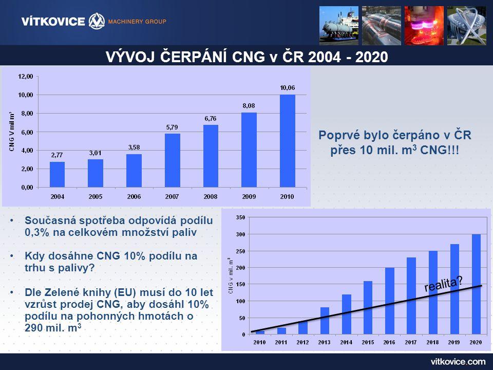 VÝVOJ ČERPÁNÍ CNG v ČR 2004 - 2020 Poprvé bylo čerpáno v ČR přes 10 mil.
