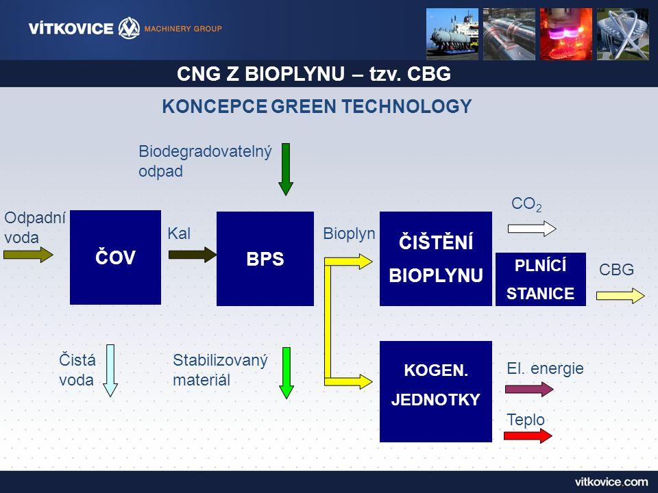 ČOV Odpadní voda CO 2 BPS ČIŠTĚNÍ BIOPLYNU Kal Biodegradovatelný odpad Čistá voda Bioplyn KOGEN.