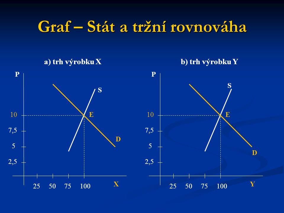 Graf – Stát a tržní rovnováha X P a) trh výrobku X 255075100 2,5 5 7,5 10 S E D Y P b) trh výrobku Y 255075100 2,5 5 7,5 10 S E D
