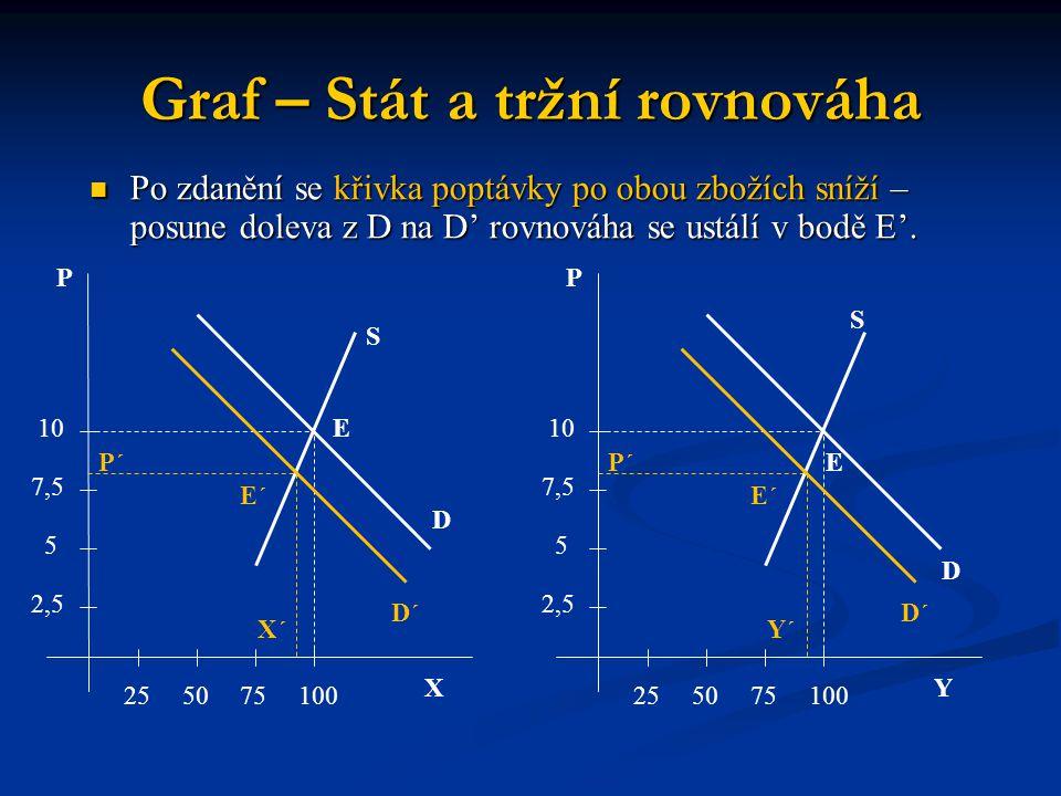 Graf – Stát a tržní rovnováha X P 255075100 2,5 5 7,5 10 P´ S E D E´ D´ X´ Y P 255075100 2,5 5 7,5 10 P´ S E D E´ D´ Y´ Po zdanění se křivka poptávky