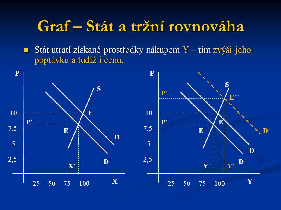 Graf – Stát a tržní rovnováha X P 255075100 2,5 5 7,5 10 P´ S E D E´ D´ X´ Y P 255075100 2,5 5 7,5 10 P´ S E D E´ E´´ D´´ D´ Y´ P´´ Y´´ Stát utratí zí