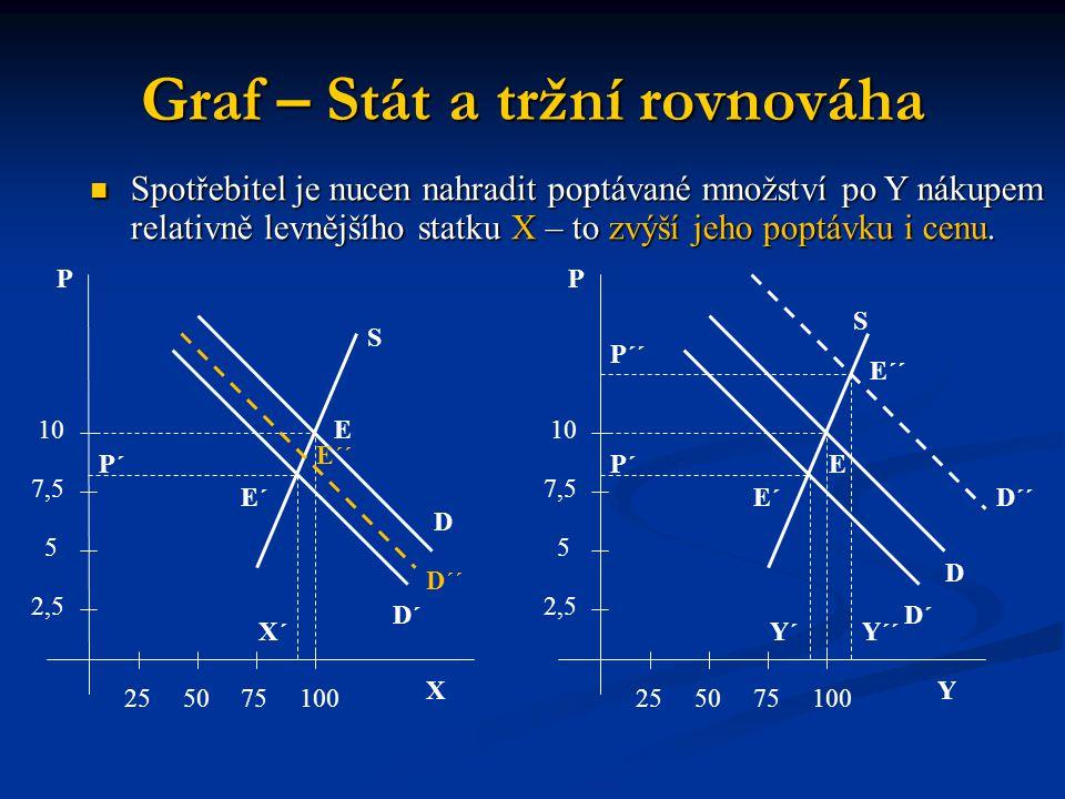 Graf – Stát a tržní rovnováha X P 255075100 2,5 5 7,5 10 P´ S E D E´ E´´ D´´ D´ X´ Y P 255075100 2,5 5 7,5 10 P´ S E D E´ E´´ D´´ D´ Y´ P´´ Y´´ Spotře