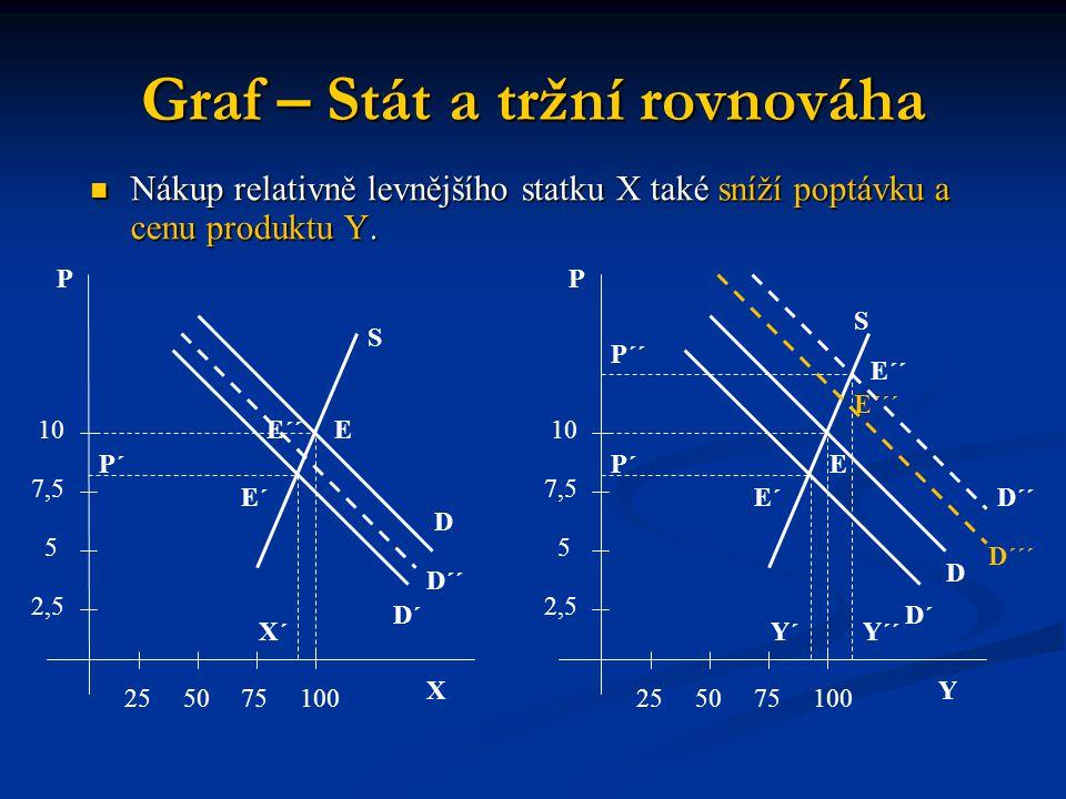 Graf – Stát a tržní rovnováha X P 255075100 2,5 5 7,5 10 P´ S E D E´ E´´ D´´ D´ X´ Y P 255075100 2,5 5 7,5 10 P´ S E D E´ E´´ D´´ D´ Y´ P´´ E´´´ D´´´