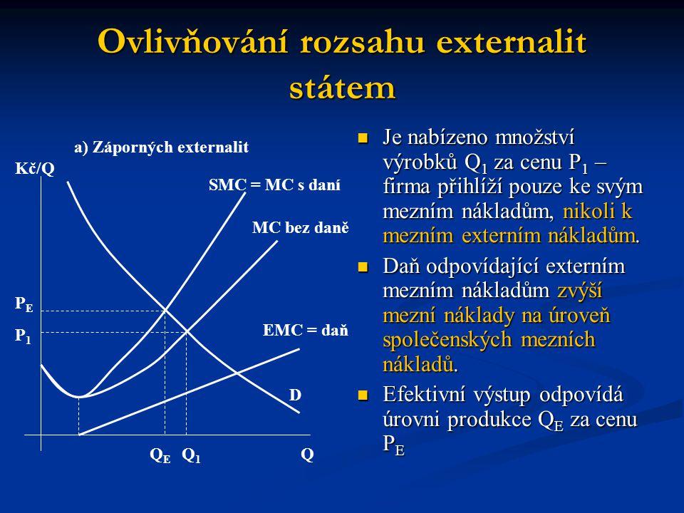 Ovlivňování rozsahu externalit státem b) Kladných externalit Kč/Q PEPE P1P1 QEQE Q1Q1 Q D EMU = dotace SMU MC bez dotace MC s dotací Kladné externality Kladné externality Firmy vyrábějí málo produkce při vysokých cenách → státní dotace.