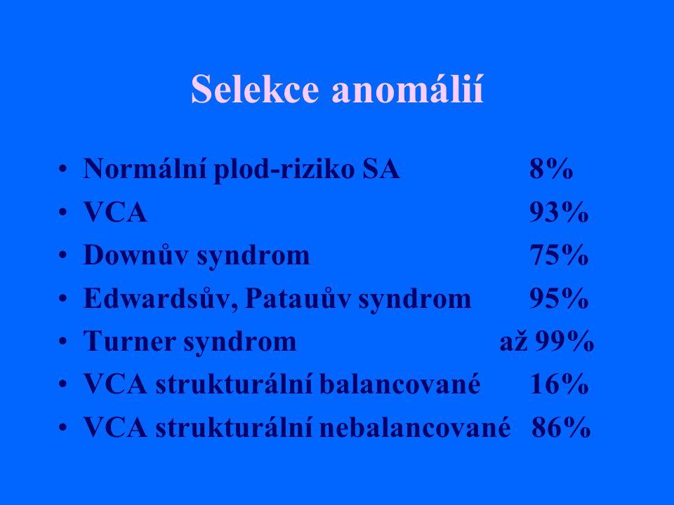 Selekce anomálií Normální plod-riziko SA8% VCA93% Downův syndrom75% Edwardsův, Patauův syndrom95% Turner syndrom až 99% VCA strukturální balancované16