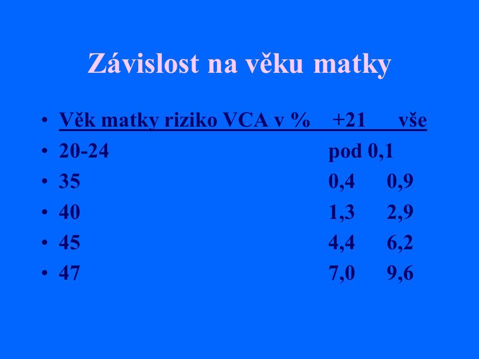 Závislost na věku matky Věk matky riziko VCA v % +21 vše 20-24pod 0,1 350,4 0,9 401,3 2,9 454,4 6,2 477,0 9,6