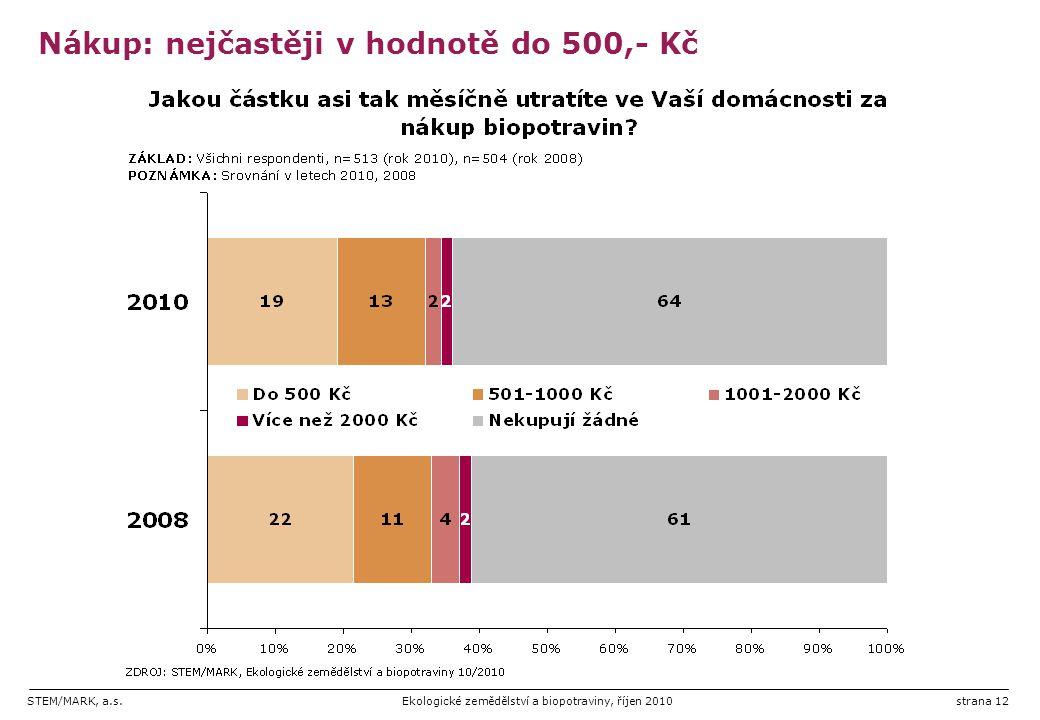 STEM/MARK, a.s.Ekologické zemědělství a biopotraviny, říjen 2010strana 12 Nákup: nejčastěji v hodnotě do 500,- Kč