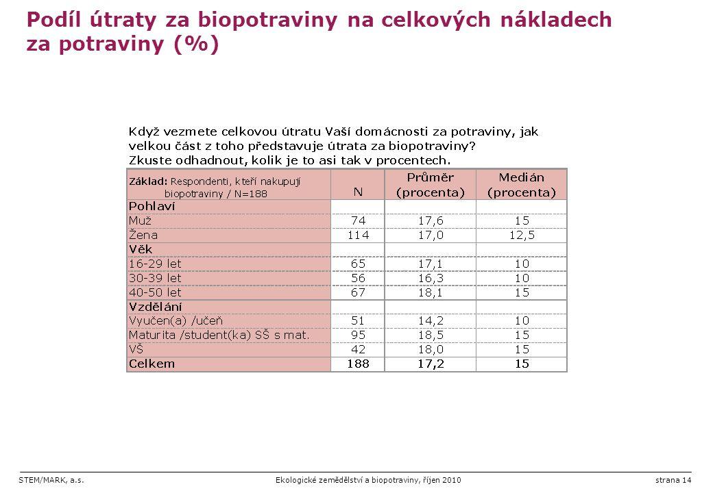 STEM/MARK, a.s.Ekologické zemědělství a biopotraviny, říjen 2010strana 14 Podíl útraty za biopotraviny na celkových nákladech za potraviny (%)