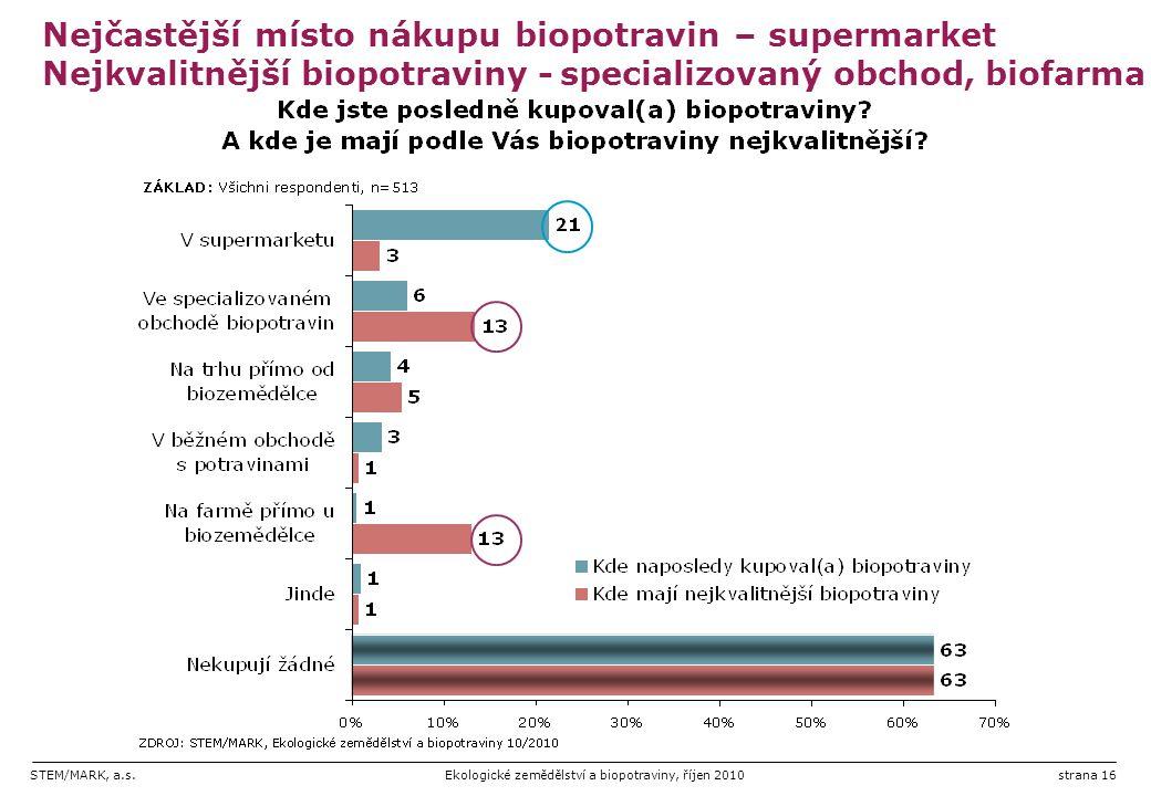 STEM/MARK, a.s.Ekologické zemědělství a biopotraviny, říjen 2010strana 16 Nejčastější místo nákupu biopotravin – supermarket Nejkvalitnější biopotravi