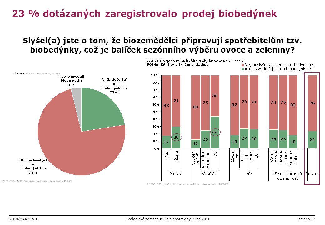 STEM/MARK, a.s.Ekologické zemědělství a biopotraviny, říjen 2010strana 17 23 % dotázaných zaregistrovalo prodej biobedýnek Slyšel(a) jste o tom, že bi