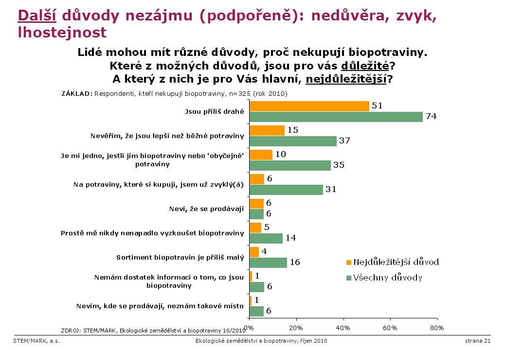 STEM/MARK, a.s.Ekologické zemědělství a biopotraviny, říjen 2010strana 21 Další důvody nezájmu (podpořeně): nedůvěra, zvyk, lhostejnost