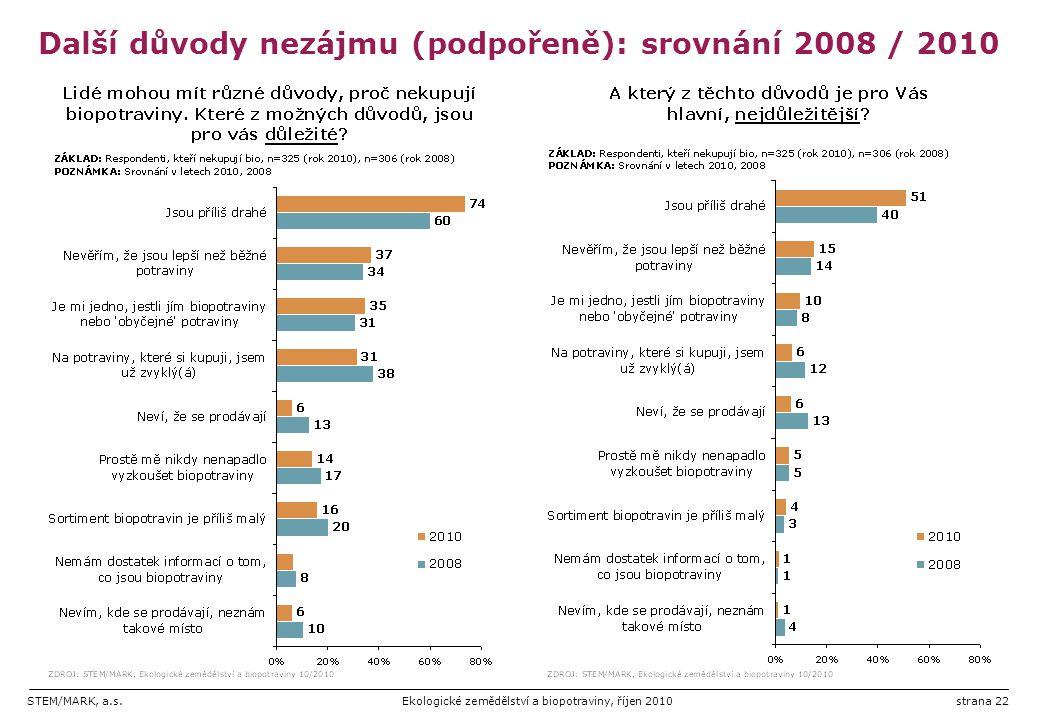 STEM/MARK, a.s.Ekologické zemědělství a biopotraviny, říjen 2010strana 22 Další důvody nezájmu (podpořeně): srovnání 2008 / 2010
