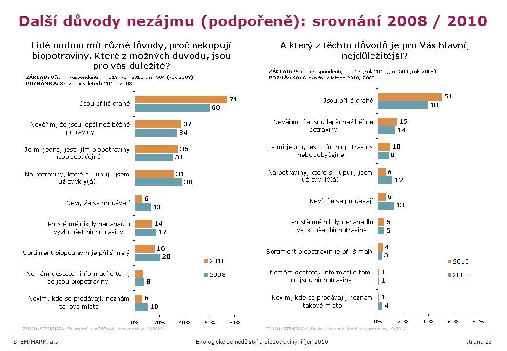STEM/MARK, a.s.Ekologické zemědělství a biopotraviny, říjen 2010strana 23 Další důvody nezájmu (podpořeně): srovnání 2008 / 2010