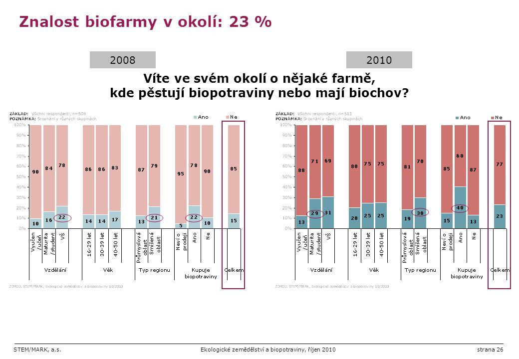 STEM/MARK, a.s.Ekologické zemědělství a biopotraviny, říjen 2010strana 26 Znalost biofarmy v okolí: 23 % Víte ve svém okolí o nějaké farmě, kde pěstuj