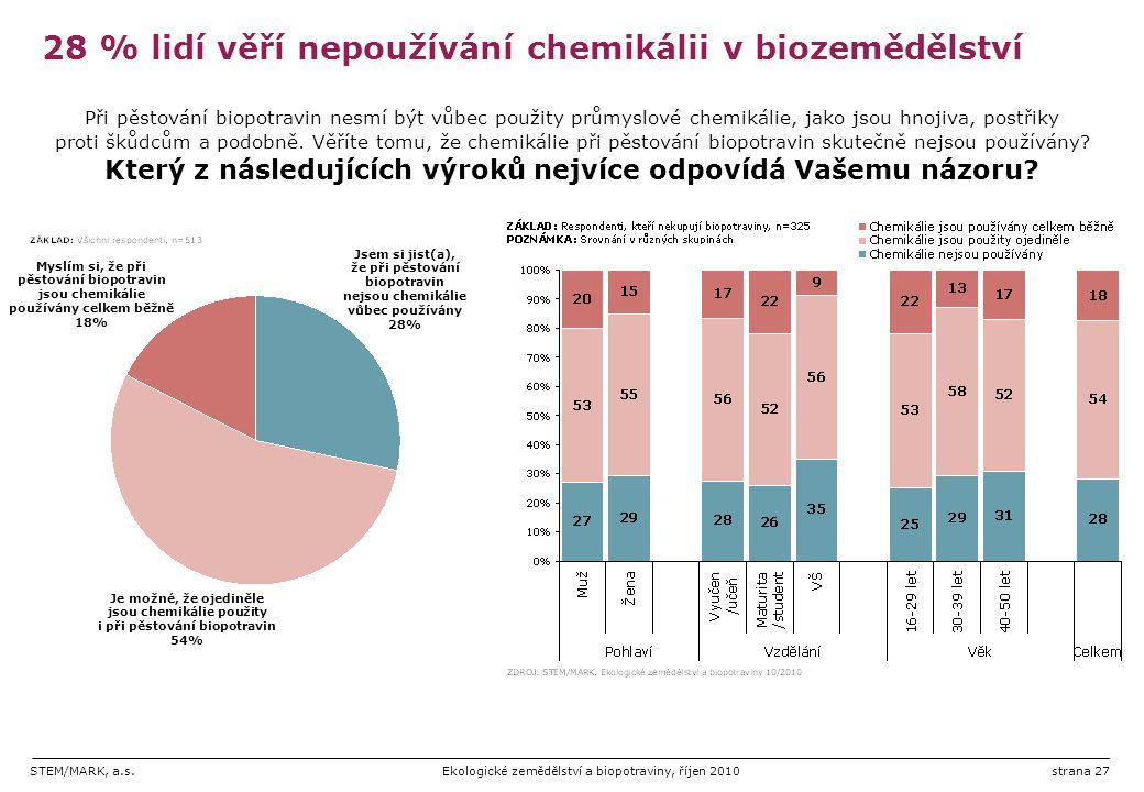 STEM/MARK, a.s.Ekologické zemědělství a biopotraviny, říjen 2010strana 27 28 % lidí věří nepoužívání chemikálii v biozemědělství Při pěstování biopotr