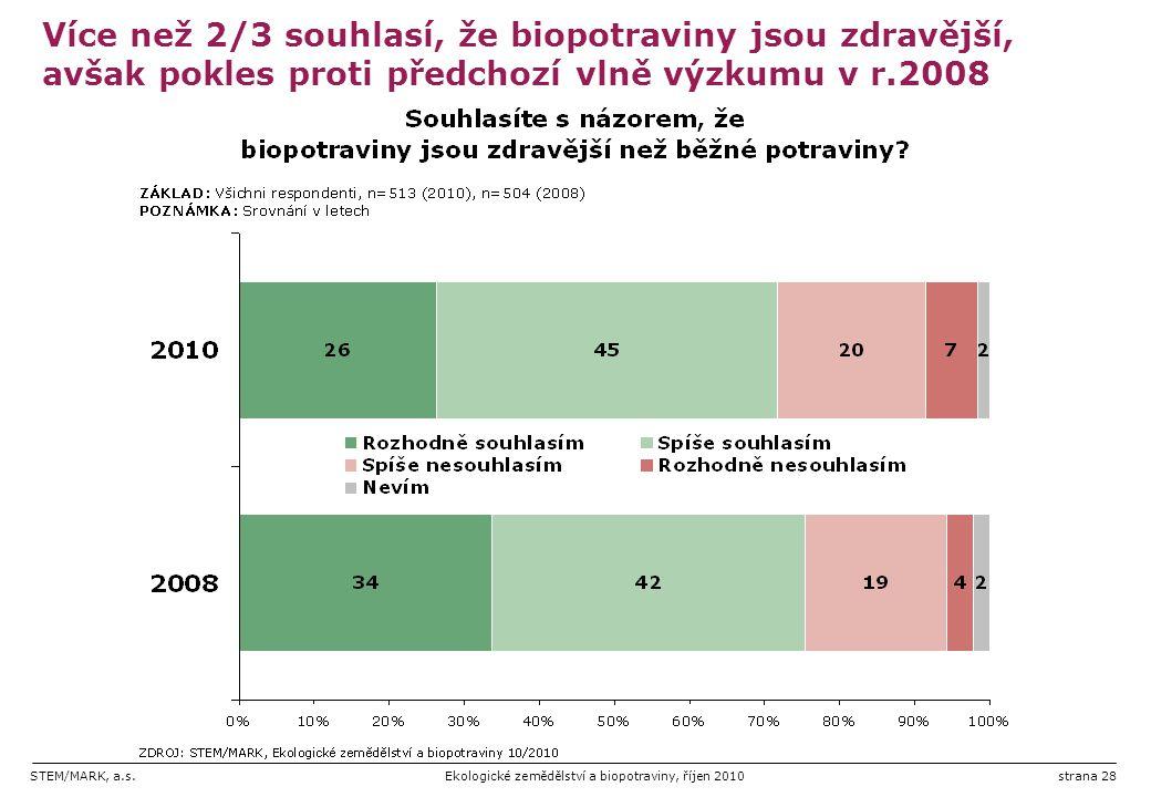 STEM/MARK, a.s.Ekologické zemědělství a biopotraviny, říjen 2010strana 28 Více než 2/3 souhlasí, že biopotraviny jsou zdravější, avšak pokles proti př