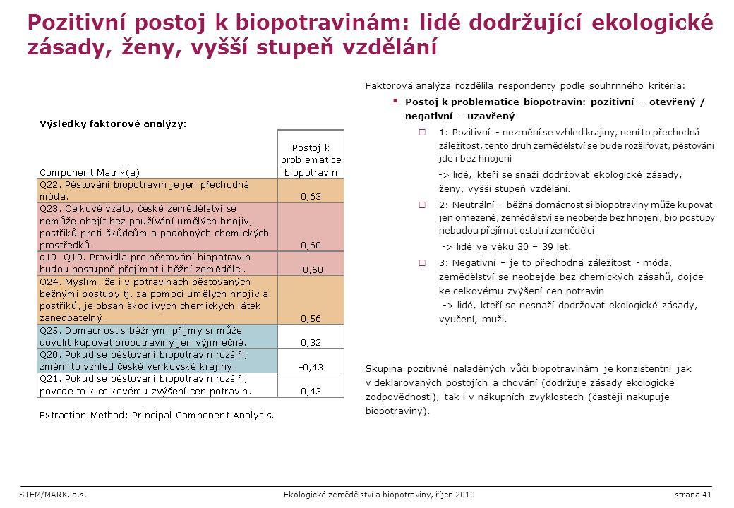 STEM/MARK, a.s.Ekologické zemědělství a biopotraviny, říjen 2010strana 41 Pozitivní postoj k biopotravinám: lidé dodržující ekologické zásady, ženy, v