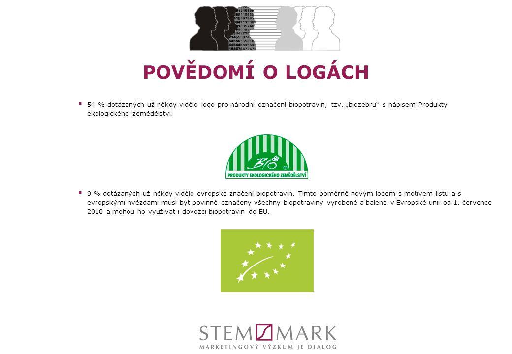 """POVĚDOMÍ O LOGÁCH  54 % dotázaných už někdy vidělo logo pro národní označení biopotravin, tzv. """"biozebru"""" s nápisem Produkty ekologického zemědělství"""