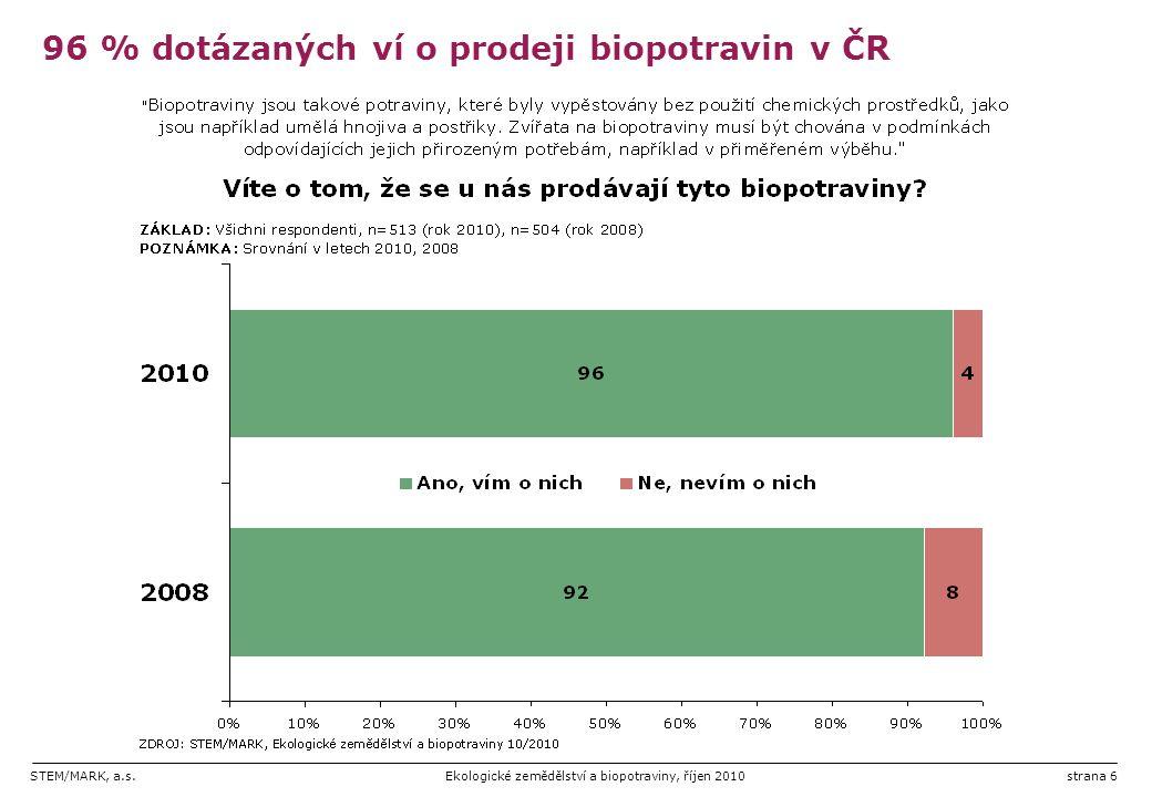 STEM/MARK, a.s.Ekologické zemědělství a biopotraviny, říjen 2010strana 6 96 % dotázaných ví o prodeji biopotravin v ČR