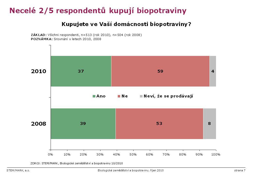 STEM/MARK, a.s.Ekologické zemědělství a biopotraviny, říjen 2010strana 7 Necelé 2/5 respondentů kupují biopotraviny