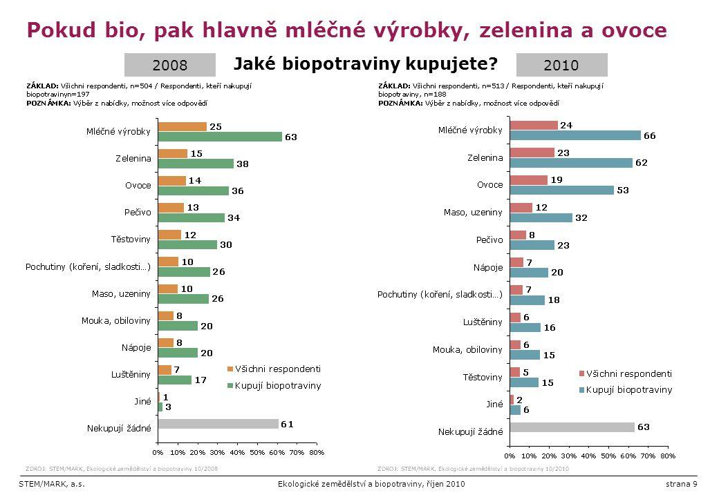 STEM/MARK, a.s.Ekologické zemědělství a biopotraviny, říjen 2010strana 20 Důvody nezájmu (spontánně): třídění 20082010
