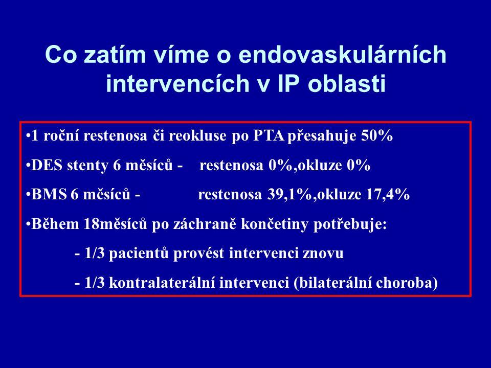 Co zatím víme o endovaskulárních intervencích v IP oblasti 1 roční restenosa či reokluse po PTA přesahuje 50% DES stenty 6 měsíců - restenosa 0%,okluz